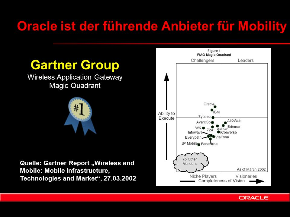 "Oracle ist der führende Anbieter für Mobility Gartner Group Wireless Application Gateway Magic Quadrant Gartner Group Wireless Application Gateway Magic Quadrant Quelle: Gartner Report ""Wireless and Mobile: Mobile Infrastructure, Technologies and Market , 27.03.2002"