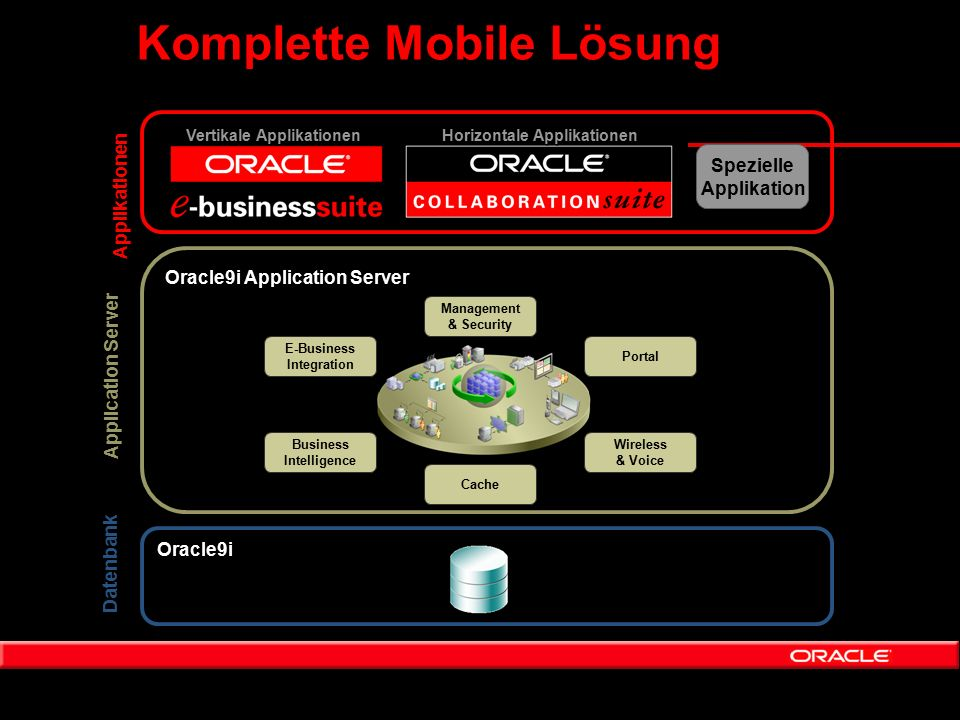 Komplette Mobile Lösung Oracle9i Application Server Datenbank Application Server Spezielle Applikation Oracle9i Business Intelligence Portal Wireless & Voice Cache E-Business Integration Management & Security Vertikale Applikationen Horizontale Applikationen Applikationen