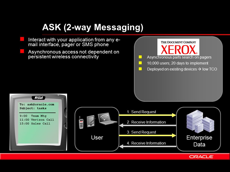 ASK (2-way Messaging) Enterprise Data Enterprise Data n Interact with your application from any e- mail interface, pager or SMS phone n Asynchronous access not dependent on persistent wireless connectivity User 1.