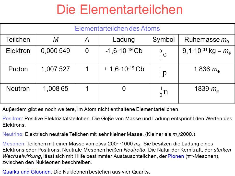 Die Elementarteilchen Elementarteilchen des Atoms TeilchenMALadungSymbolRuhemasse m 0 Elektron0,000 5490-1,6·10 -19 Cb9,1·10 -31 kg = m e Proton1,007 5271+ 1,6·10 -19 Cb1 836·m e Neutron1,008 65101839·m e Auβerdem gibt es noch weitere, im Atom nicht enthaltene Elementarteilchen.