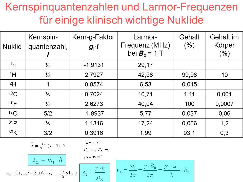 Kernspinquantenzahlen und Larmor-Frequenzen für einige klinisch wichtige Nuklide Nuklid Kernspin- quantenzahl, I Kern-g-Faktor g I ·I Larmor- Frequenz (MHz) bei B 0 = 1 T Gehalt (%) Gehalt im Körper (%) 1n1n½-1,913129,17 1H1H½2,792742,5899,9810 2H2H10,85746,530,015 13 C½0,702410,711,110,001 19 F½2,627340,041000,0007 17 O5/2-1,89375,770,0370,06 31 P½1,131617,240,0661,2 39 K3/20,39161,9993,10,3