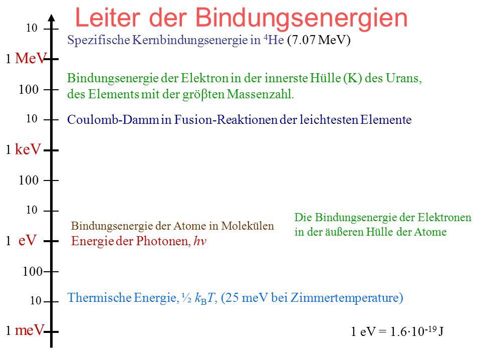 Leiter der Bindungsenergien 1 meV 1 eV 1 keV 1 MeV 10 100 Thermische Energie, ½ k B T, (25 meV bei Zimmertemperature) Energie der Photonen, hν Bindungsenergie der Atome in Molekülen Die Bindungsenergie der Elektronen in der äußeren Hülle der Atome Bindungsenergie der Elektron in der innerste Hülle (K) des Urans, des Elements mit der gröβten Massenzahl.