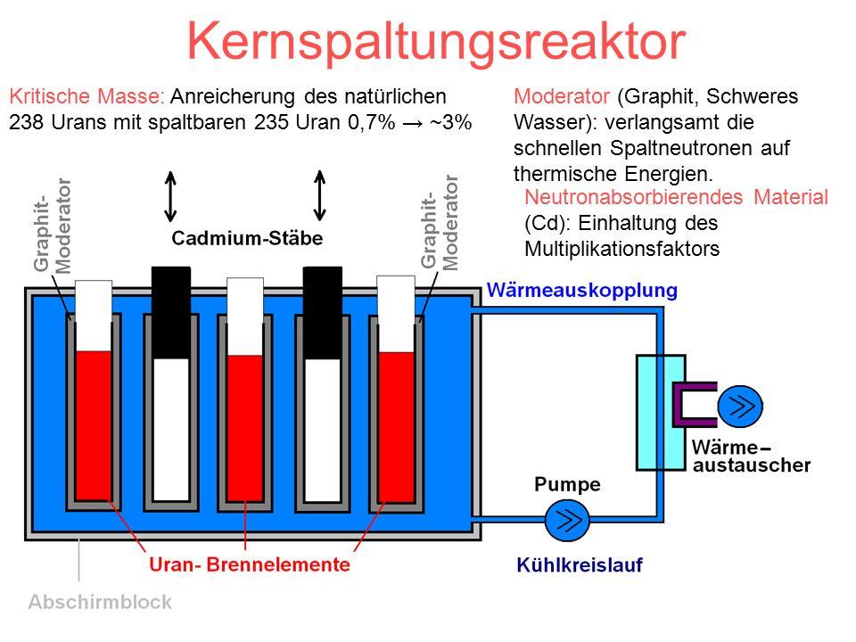 Kernspaltungsreaktor Moderator (Graphit, Schweres Wasser): verlangsamt die schnellen Spaltneutronen auf thermische Energien.