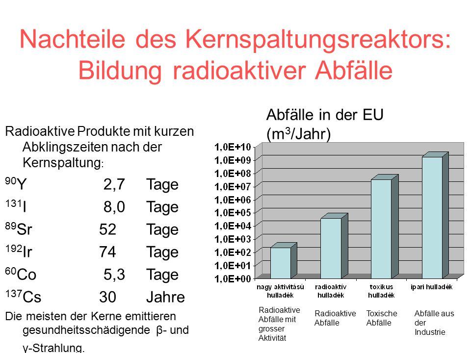 Nachteile des Kernspaltungsreaktors: Bildung radioaktiver Abfälle Radioaktive Produkte mit kurzen Abklingszeiten nach der Kernspaltung : 90 Y 2,7Tage 131 I 8,0Tage 89 Sr 52 Tage 192 Ir74 Tage 60 Co 5,3Tage 137 Cs30 Jahre Die meisten der Kerne emittieren gesundheitsschädigende β- und γ-Strahlung.