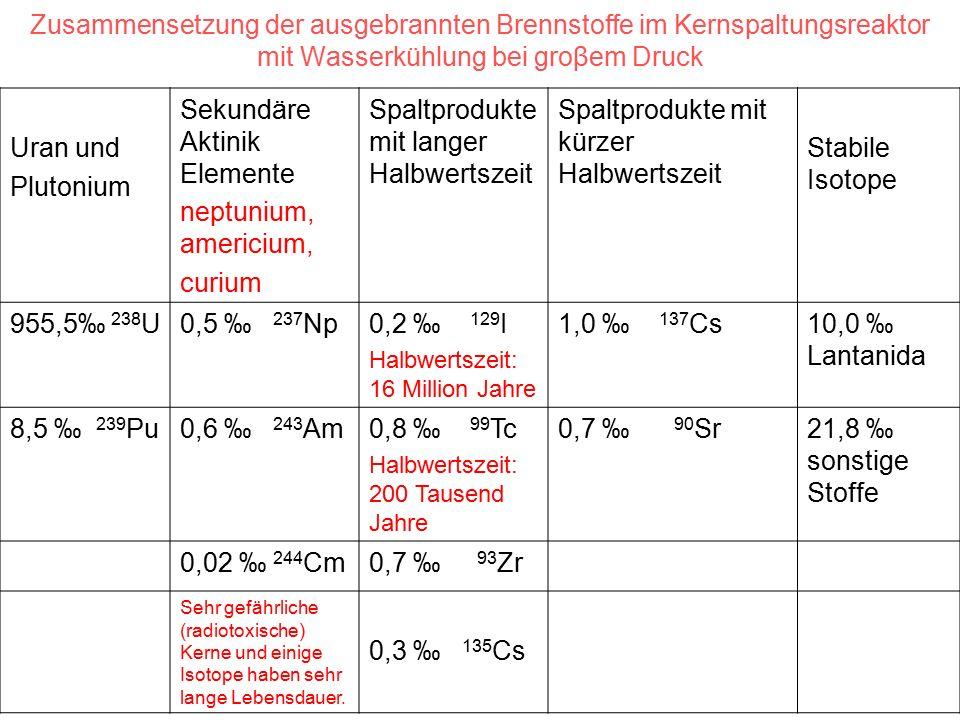 Zusammensetzung der ausgebrannten Brennstoffe im Kernspaltungsreaktor mit Wasserkühlung bei groβem Druck Uran und Plutonium Sekundäre Aktinik Elemente neptunium, americium, curium Spaltprodukte mit langer Halbwertszeit Spaltprodukte mit kürzer Halbwertszeit Stabile Isotope 955,5‰ 238 U0,5 ‰ 237 Np0,2 ‰ 129 I Halbwertszeit: 16 Million Jahre 1,0 ‰ 137 Cs10,0 ‰ Lantanida 8,5 ‰ 239 Pu0,6 ‰ 243 Am0,8 ‰ 99 Tc Halbwertszeit: 200 Tausend Jahre 0,7 ‰ 90 Sr21,8 ‰ sonstige Stoffe 0,02 ‰ 244 Cm0,7 ‰ 93 Zr Sehr gefährliche (radiotoxische) Kerne und einige Isotope haben sehr lange Lebensdauer.