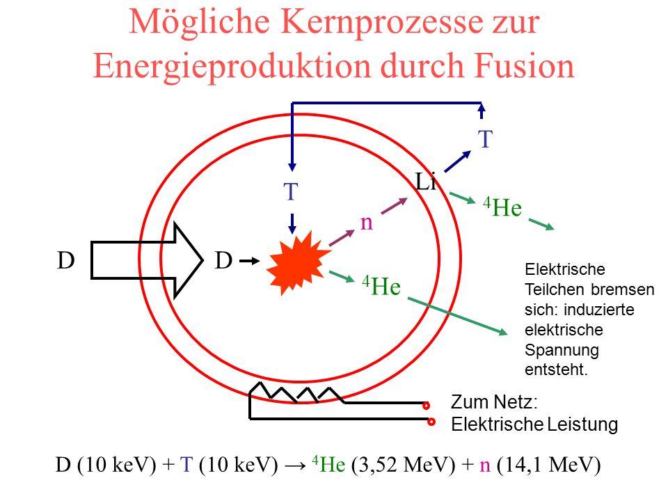 Mögliche Kernprozesse zur Energieproduktion durch Fusion DD T n 4 He Li T 4 He Zum Netz: Elektrische Leistung D (10 keV) + T (10 keV) → 4 He (3,52 MeV) + n (14,1 MeV) Elektrische Teilchen bremsen sich: induzierte elektrische Spannung entsteht.