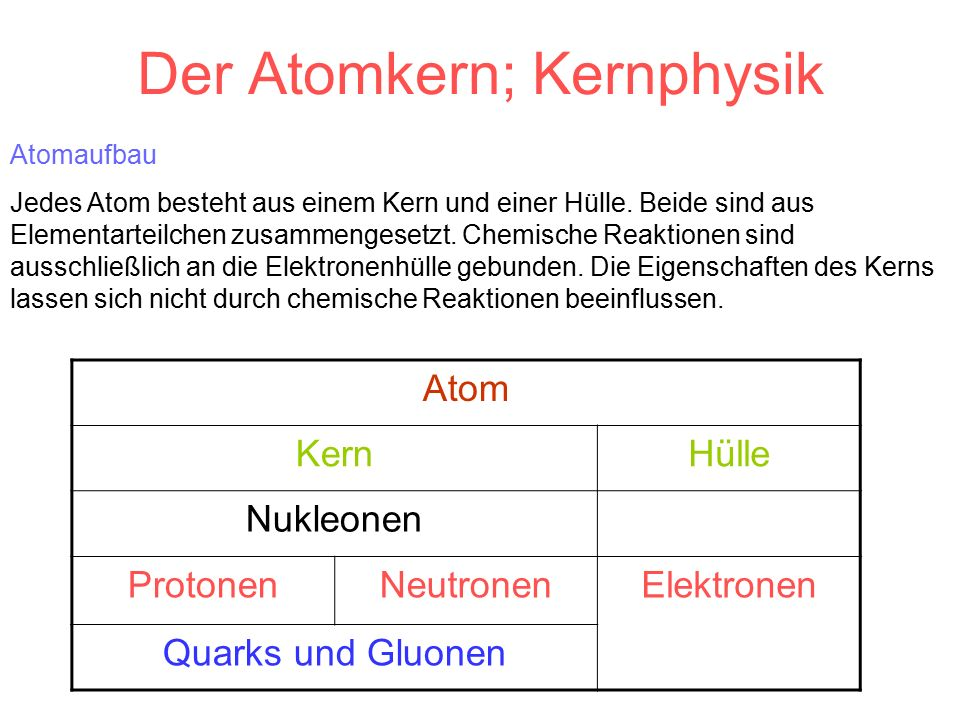 Elementarteilchen TeilchenfamilieNameRuhemasseLadungSpin (h/2π) Mittlere Lebensdauer (s) Leptonen (leichte Teilchen) Elektronmeme -e1/2∞ Positronmeme +e1/2∞ Neutrino001/2∞ Hadronen Mesonen (mittelschwere Teilchen) π-Meson264 m e 008,6·10 -17 K-Meson966 m e +e01,2·10 -8 Baryonen (schwere Teilchen) Proton1836 m e +e1/2∞ Antiproton1836 m e -e1/2∞ Neutron1839 m e 01/2887 Λ-Hyperon2183 m e 01/22,6·10 -10 MateriebausteineVermittler (Austauschteilchen)