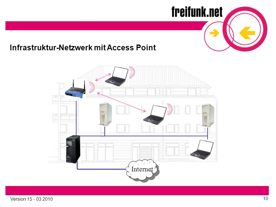 Version 15 - 03.2010 10 Infrastruktur-Netzwerk mit Access Point Internet