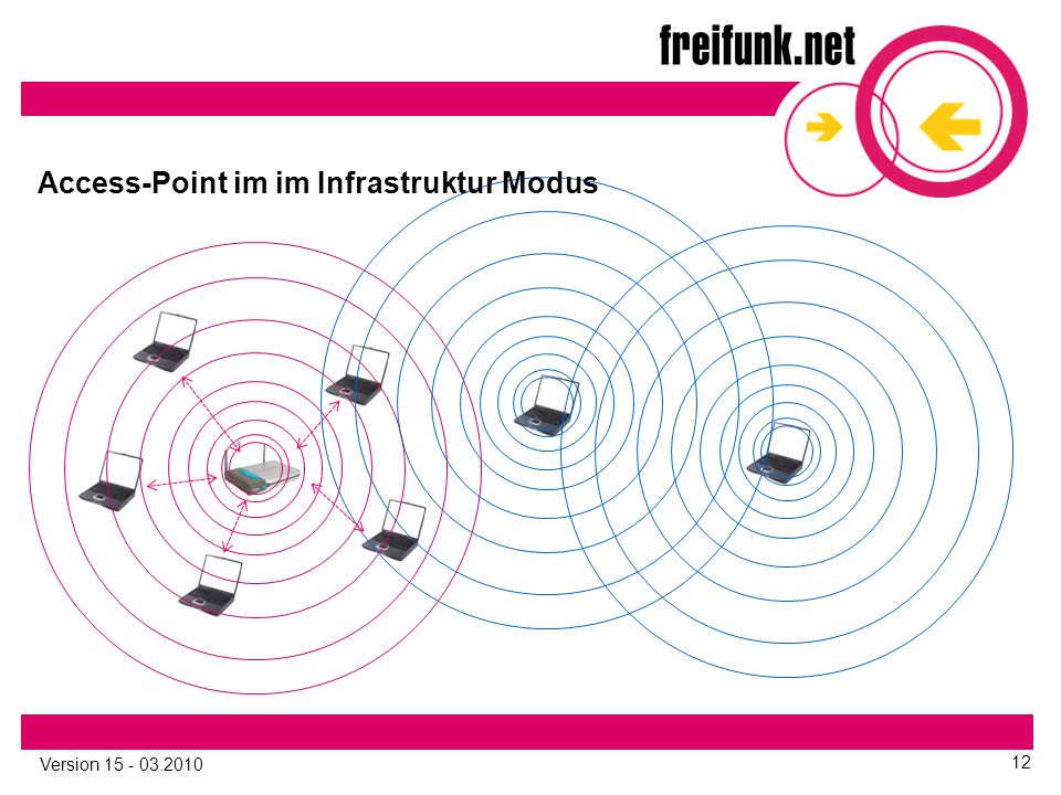 Version 15 - 03.2010 12 Access-Point im im Infrastruktur Modus