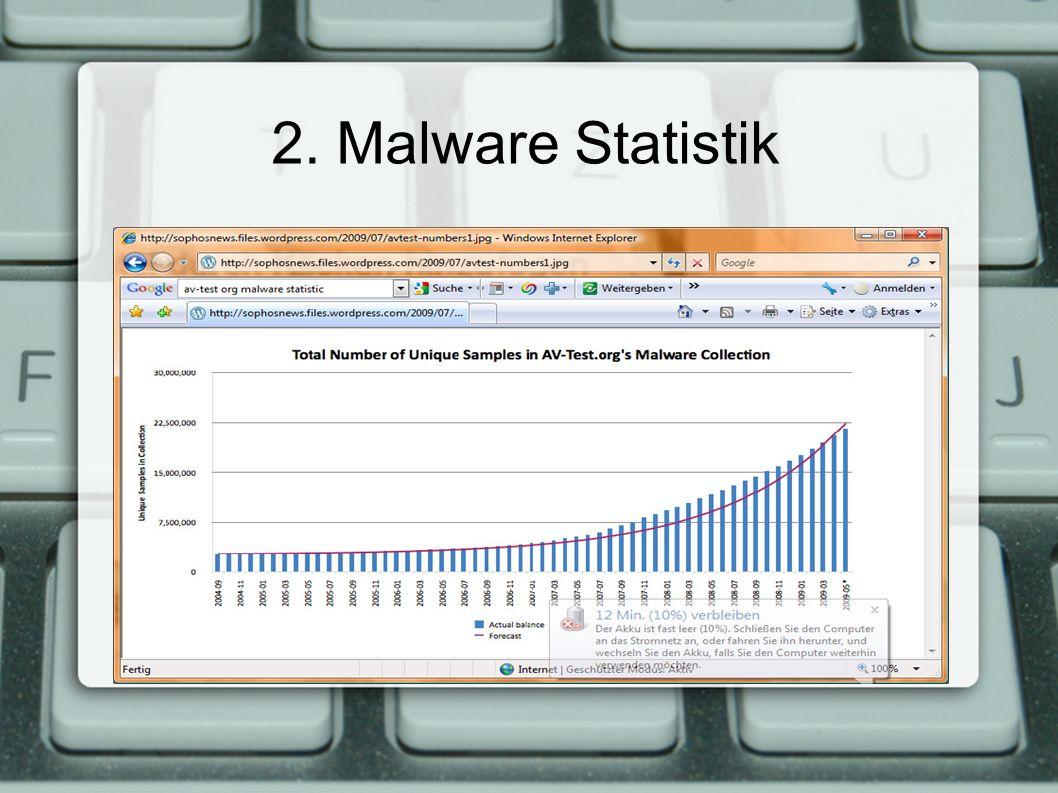 2. Malware Statistik