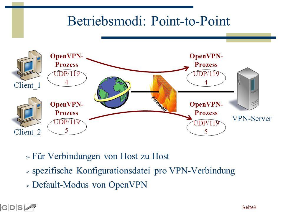 Seite 9 Betriebsmodi: Point-to-Point ➢ Für Verbindungen von Host zu Host ➢ spezifische Konfigurationsdatei pro VPN-Verbindung ➢ Default-Modus von OpenVPN Client_1 UDP/119 4 OpenVPN- Prozess UDP/119 4 OpenVPN- Prozess VPN-Server Client_2 UDP/119 5 OpenVPN- Prozess UDP/119 5 OpenVPN- Prozess