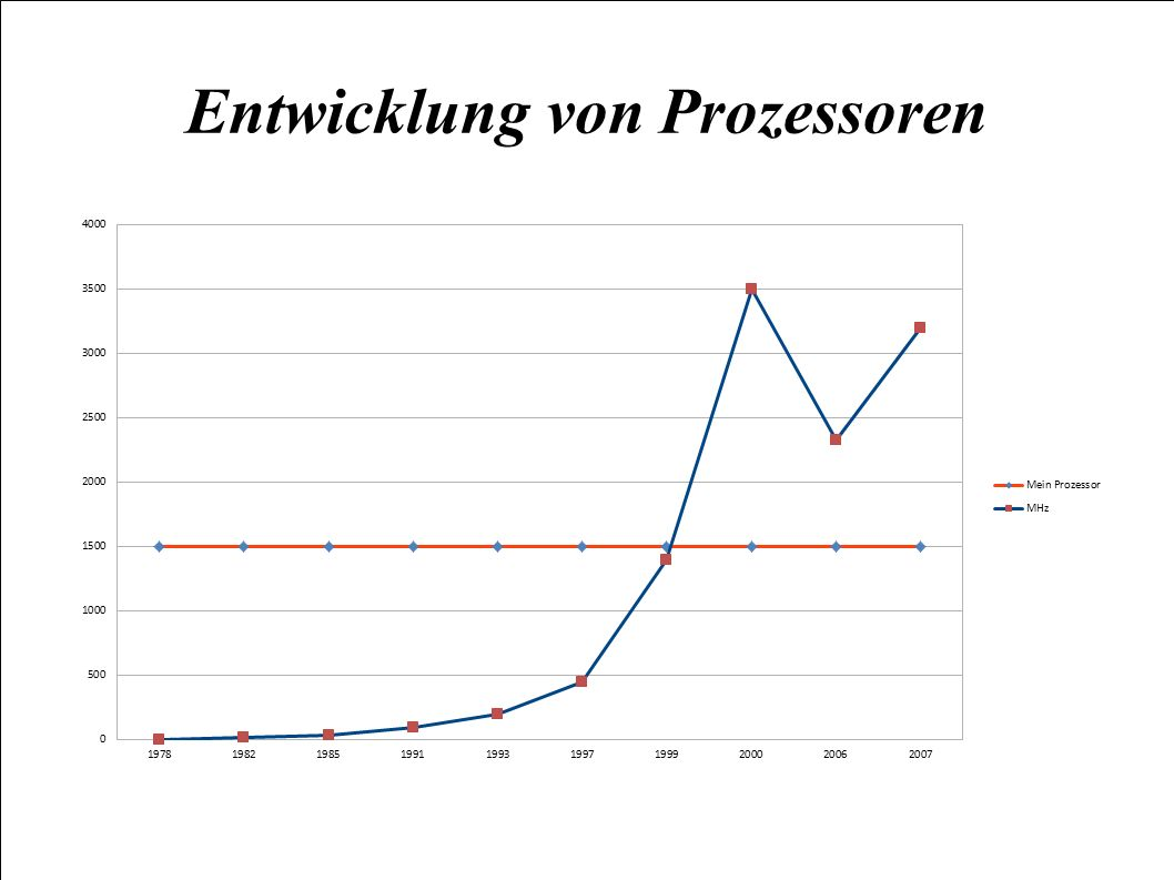 Entwicklung von Prozessoren