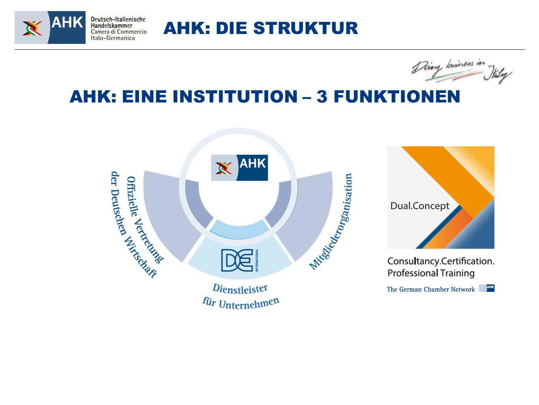AHK: DIE STRUKTUR AHK: EINE INSTITUTION – 3 FUNKTIONEN