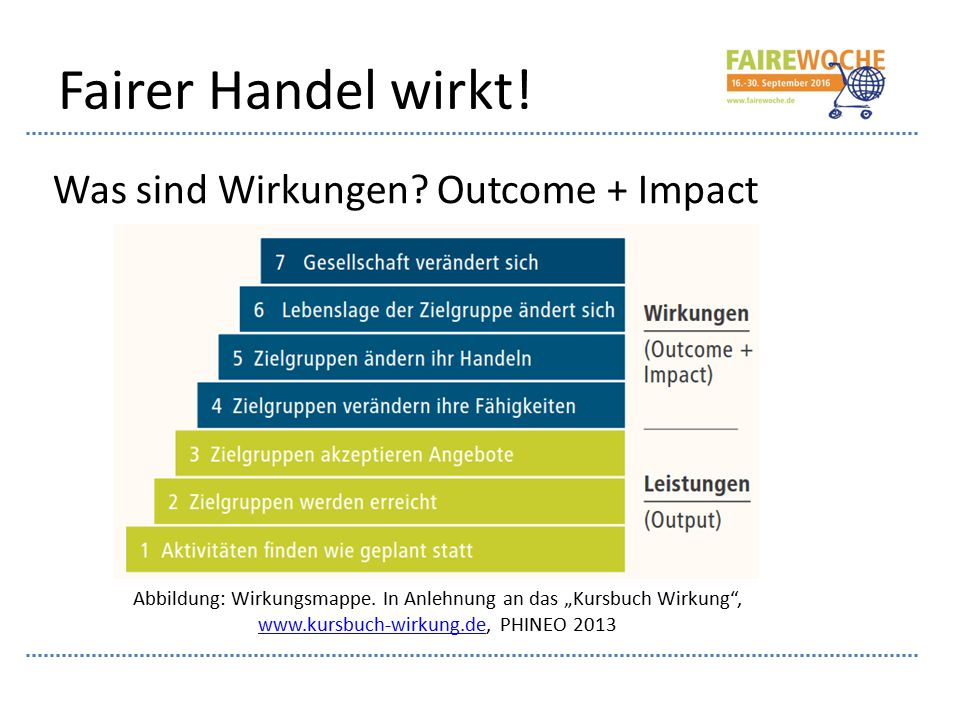 """Fairer Handel wirkt! Was sind Wirkungen? Outcome + Impact Abbildung: Wirkungsmappe. In Anlehnung an das """"Kursbuch Wirkung"""", www.kursbuch-wirkung.de, P"""
