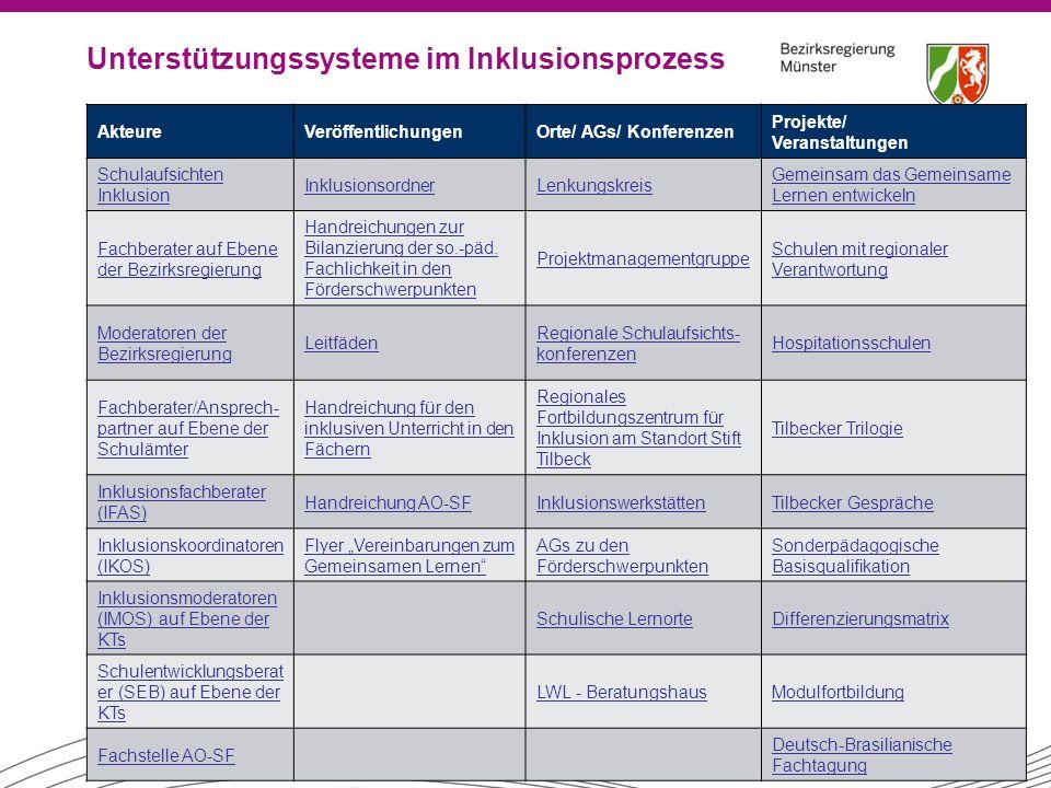 Unterstützungssysteme im Inklusionsprozess 2 AkteureVeröffentlichungenOrte/ AGs/ Konferenzen Projekte/ Veranstaltungen Schulaufsichten Inklusion Inklu