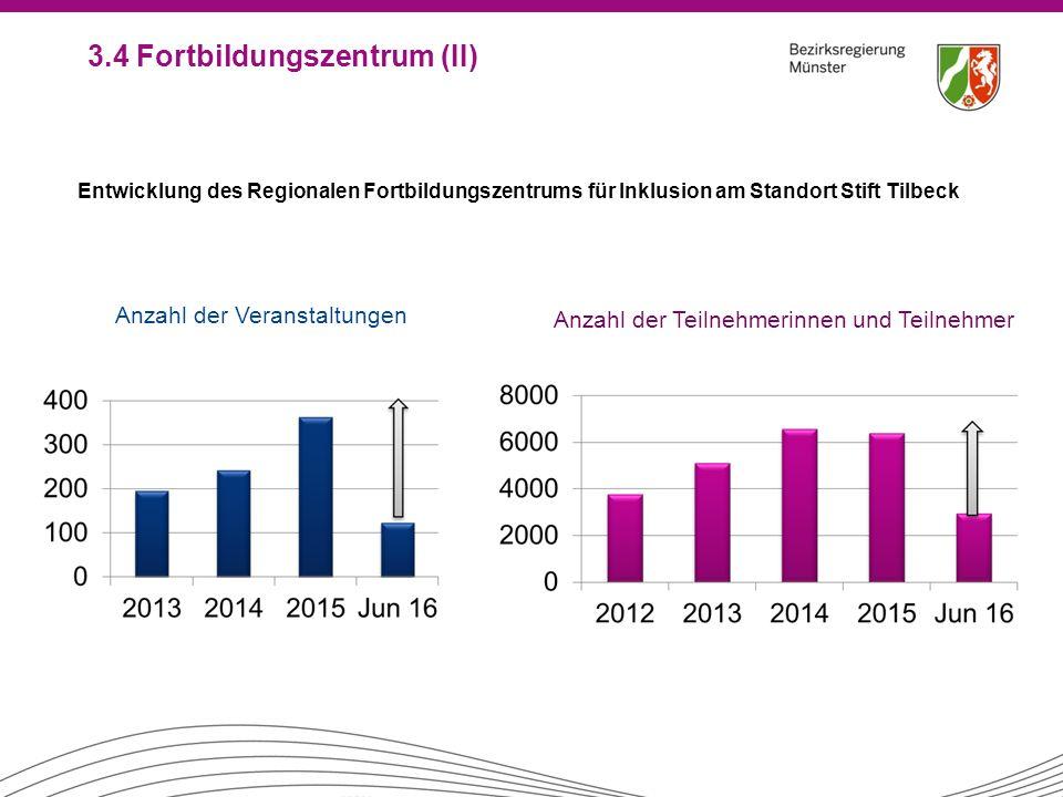 Entwicklung des Regionalen Fortbildungszentrums für Inklusion am Standort Stift Tilbeck Anzahl der Veranstaltungen Anzahl der Teilnehmerinnen und Teil