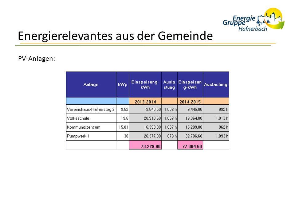 Energierelevantes aus der Gemeinde PV-Anlagen: