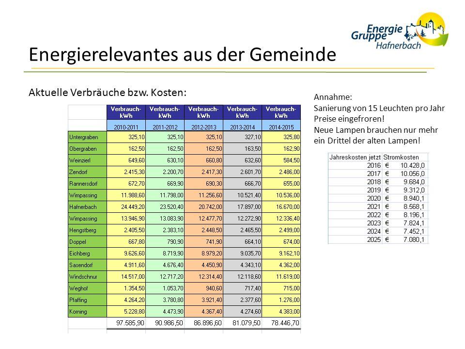 Energierelevantes aus der Gemeinde Aktuelle Verbräuche bzw. Kosten: Annahme: Sanierung von 15 Leuchten pro Jahr Preise eingefroren! Neue Lampen brauch