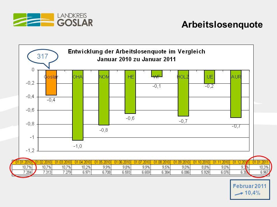 Arbeitslosenquote 317 Februar 2011 10,4%