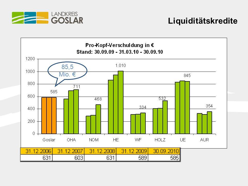 Liquiditätskredite 85,5 Mio. €