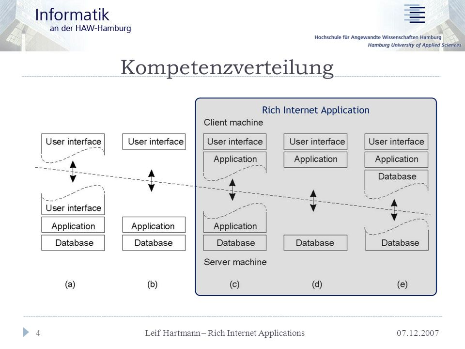 07.12.2007 Leif Hartmann – Rich Internet Applications 5 Vorteile...