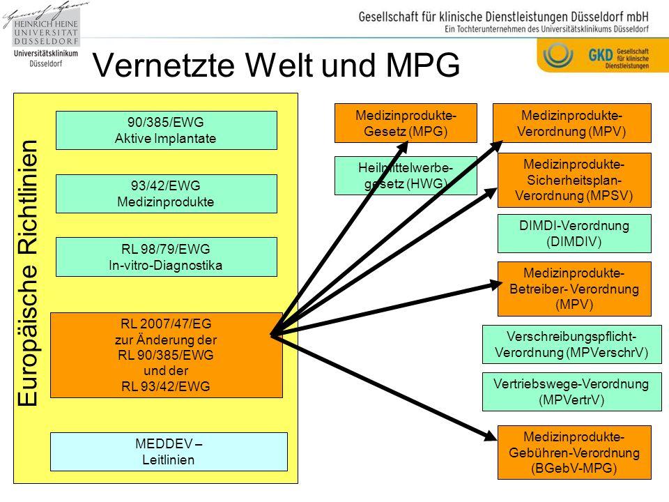 Vernetzte Welt und MPG MEDDEV – Leitlinien RL 2007/47/EG zur Änderung der RL 90/385/EWG und der RL 93/42/EWG RL 98/79/EWG In-vitro-Diagnostika 93/42/EWG Medizinprodukte 90/385/EWG Aktive Implantate Europäische Richtlinien Medizinprodukte- Gesetz (MPG) Medizinprodukte- Verordnung (MPV) Medizinprodukte- Sicherheitsplan- Verordnung (MPSV) Heilmittelwerbe- gesetz (HWG) DIMDI-Verordnung (DIMDIV) Medizinprodukte- Betreiber- Verordnung (MPV) Verschreibungspflicht- Verordnung (MPVerschrV) Vertriebswege-Verordnung (MPVertrV) Medizinprodukte- Gebühren-Verordnung (BGebV-MPG) Seit dem 21.