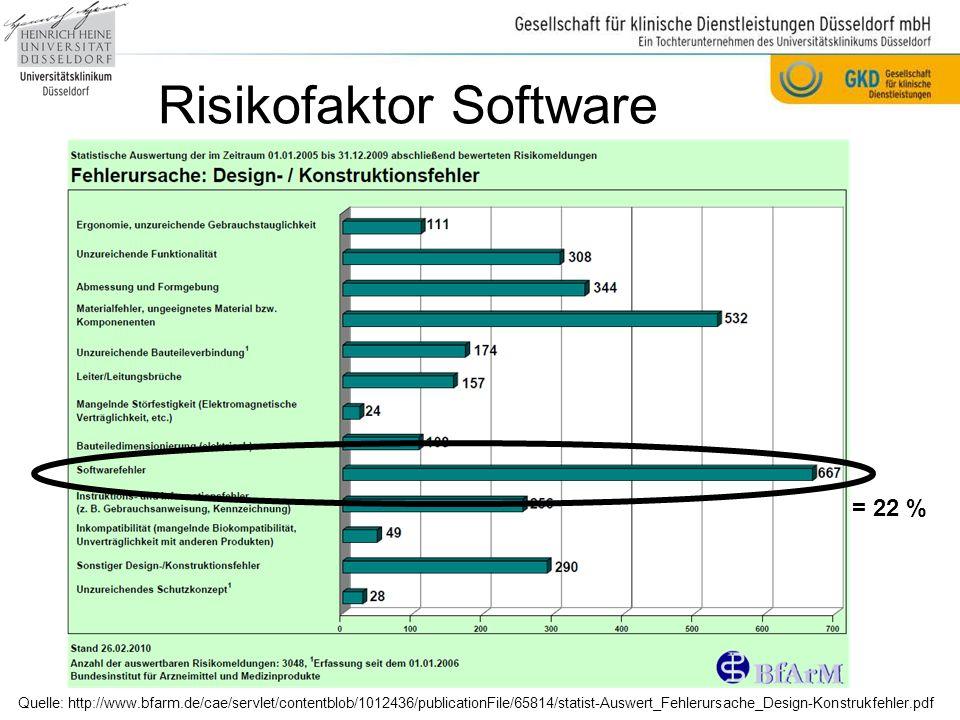 Risikofaktor Software Quelle: http://www.bfarm.de/cae/servlet/contentblob/1012436/publicationFile/65814/statist-Auswert_Fehlerursache_Design-Konstrukfehler.pdf = 22 %