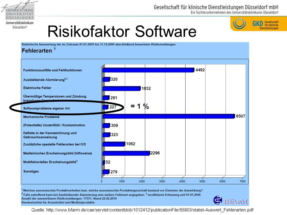 Risikofaktor Software Quelle: http://www.bfarm.de/cae/servlet/contentblob/1012412/publicationFile/65803/statist-Auswert_Fehlerarten.pdf = 1 %
