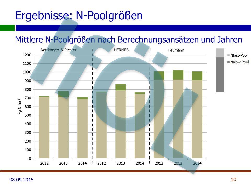 08.09.2015 Ergebnisse: N-Poolgrößen Mittlere N-Poolgrößen nach Berechnungsansätzen und Jahren 10 IfÖL
