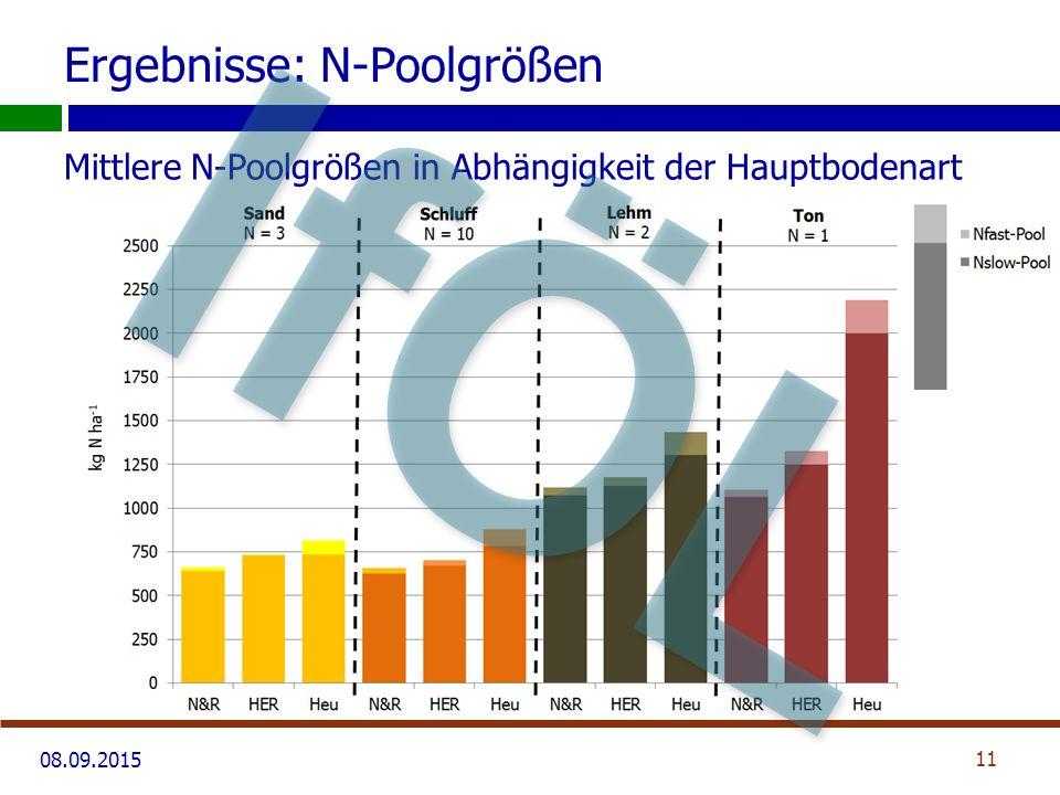 08.09.2015 Ergebnisse: N-Poolgrößen Mittlere N-Poolgrößen in Abhängigkeit der Hauptbodenart 11 IfÖL