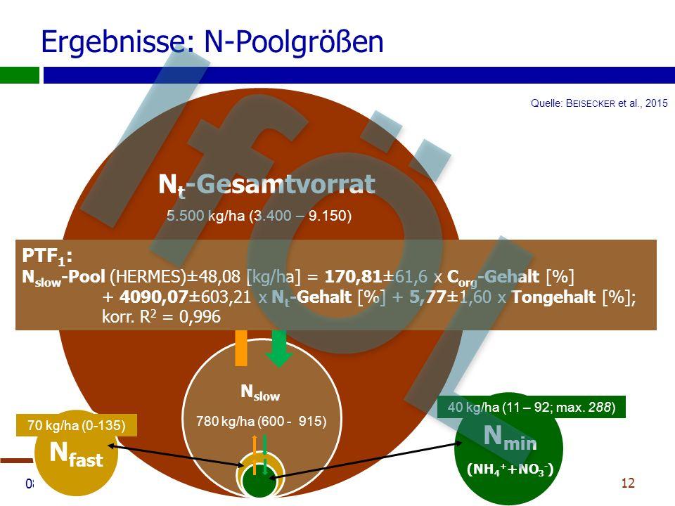08.09.2015 Ergebnisse: N-Poolgrößen 12 N t -Gesamtvorrat N slow N-MineralisationN-Immobilisation N fast N min (NH 4 + +NO 3 - ) 5.500 kg/ha (3.400 – 9.150) 780 kg/ha (600 - 915) 70 kg/ha (0-135) 40 kg/ha (11 – 92; max.