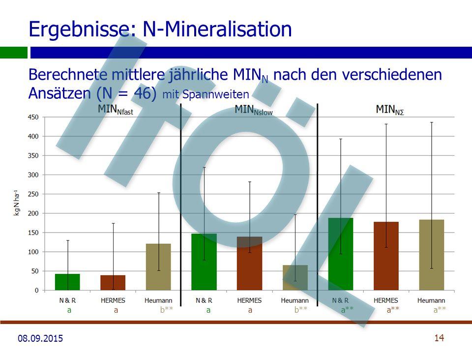 08.09.2015 Ergebnisse: N-Mineralisation Berechnete mittlere jährliche MIN N nach den verschiedenen Ansätzen (N = 46) mit Spannweiten 14 aab**aab**a**a**a** IfÖL
