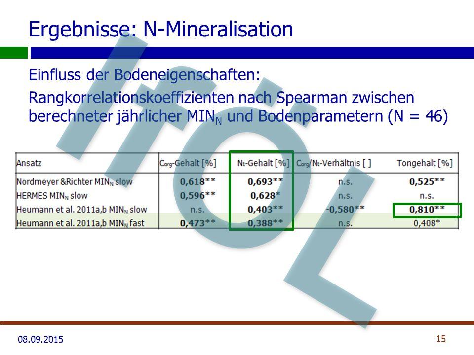 08.09.2015 Ergebnisse: N-Mineralisation Einfluss der Bodeneigenschaften: Rangkorrelationskoeffizienten nach Spearman zwischen berechneter jährlicher MIN N und Bodenparametern (N = 46) 15 IfÖL