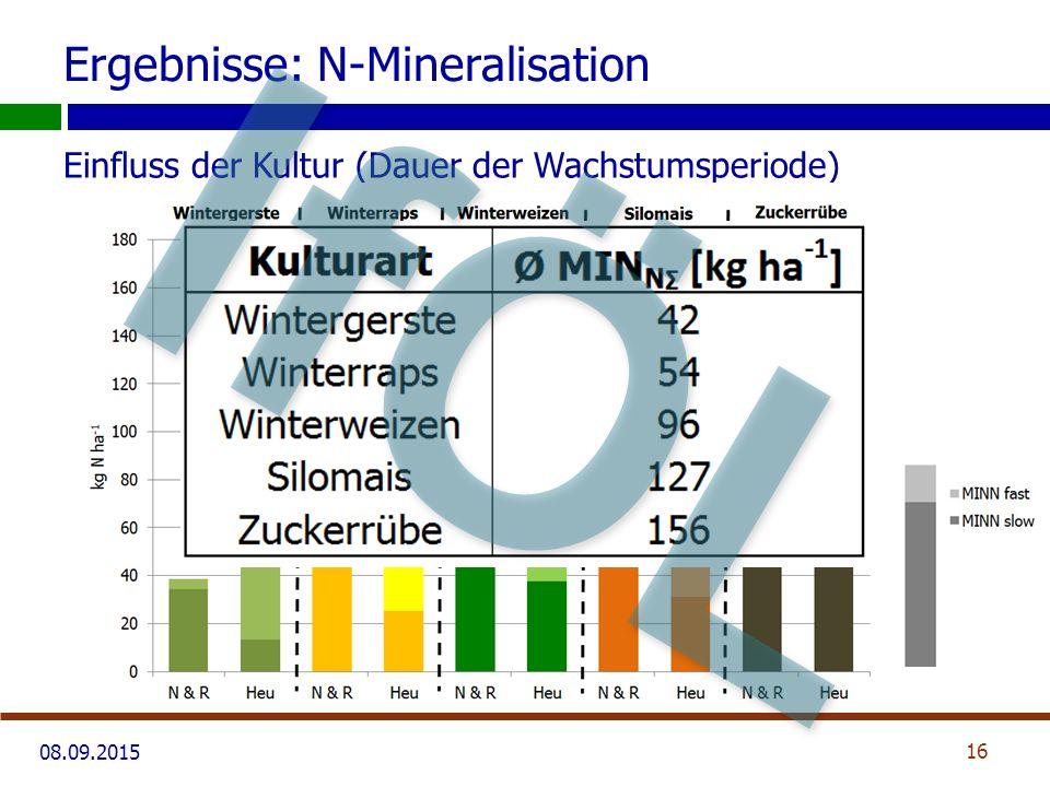 08.09.2015 Ergebnisse: N-Mineralisation Einfluss der Kultur (Dauer der Wachstumsperiode) 16 IfÖL