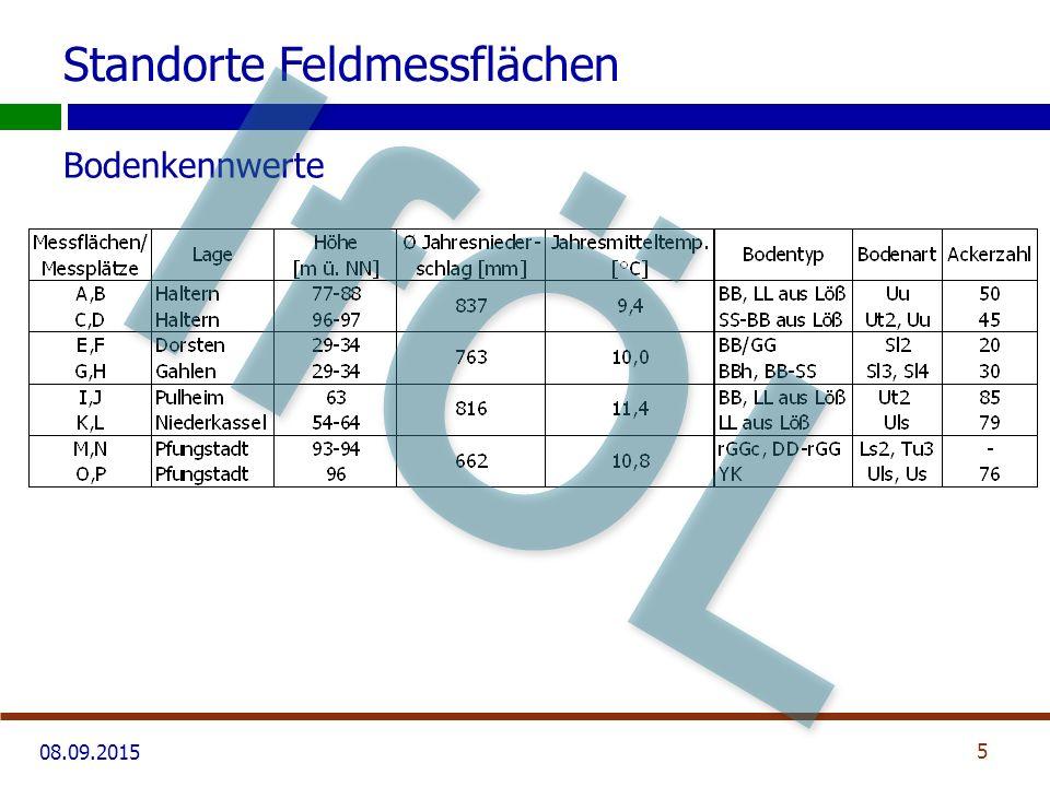 08.09.2015 Bodenkennwerte Standorte Feldmessflächen 5 IfÖL