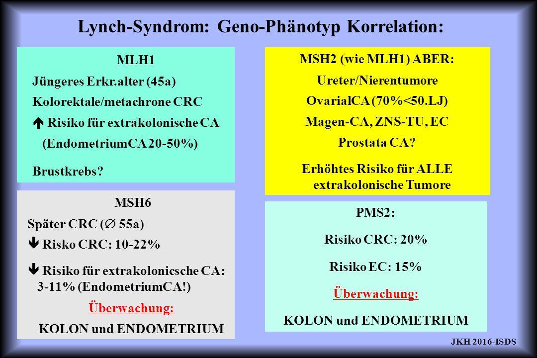 Lynch-Syndrom: Geno-Phänotyp Korrelation: MLH1 Jüngeres Erkr.alter (45a) Kolorektale/metachrone CRC  Risiko für extrakolonische CA (EndometriumCA 20-50%) Brustkrebs.
