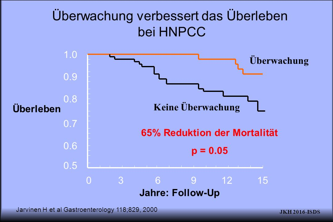 Überwachung verbessert das Überleben bei HNPCC 9 0.6 0.7 0.8 0.9 1.0 0.5 3612150 Jarvinen H et al Gastroenterology 118;829, 2000 Jahre: Follow-Up Überleben 65% Reduktion der Mortalität p = 0.05 Überwachung Keine Überwachung JKH 2016-ISDS