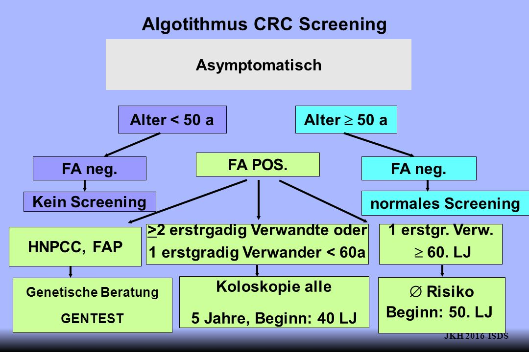 Algotithmus CRC Screening Asymptomatisch Alter < 50 a FA neg.