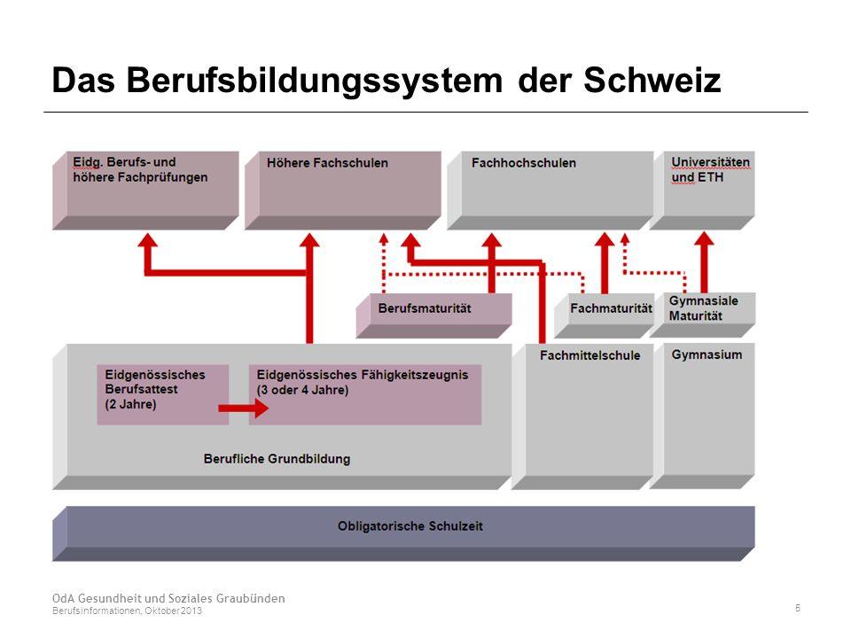 Das Berufsbildungssystem der Schweiz OdA Gesundheit und Soziales Graubünden Berufsinformationen, Oktober 2013 5