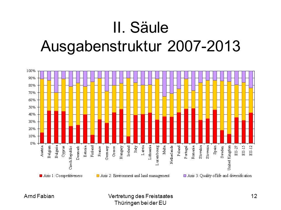 Arnd FabianVertretung des Freistaates Thüringen bei der EU 12 II. Säule Ausgabenstruktur 2007-2013
