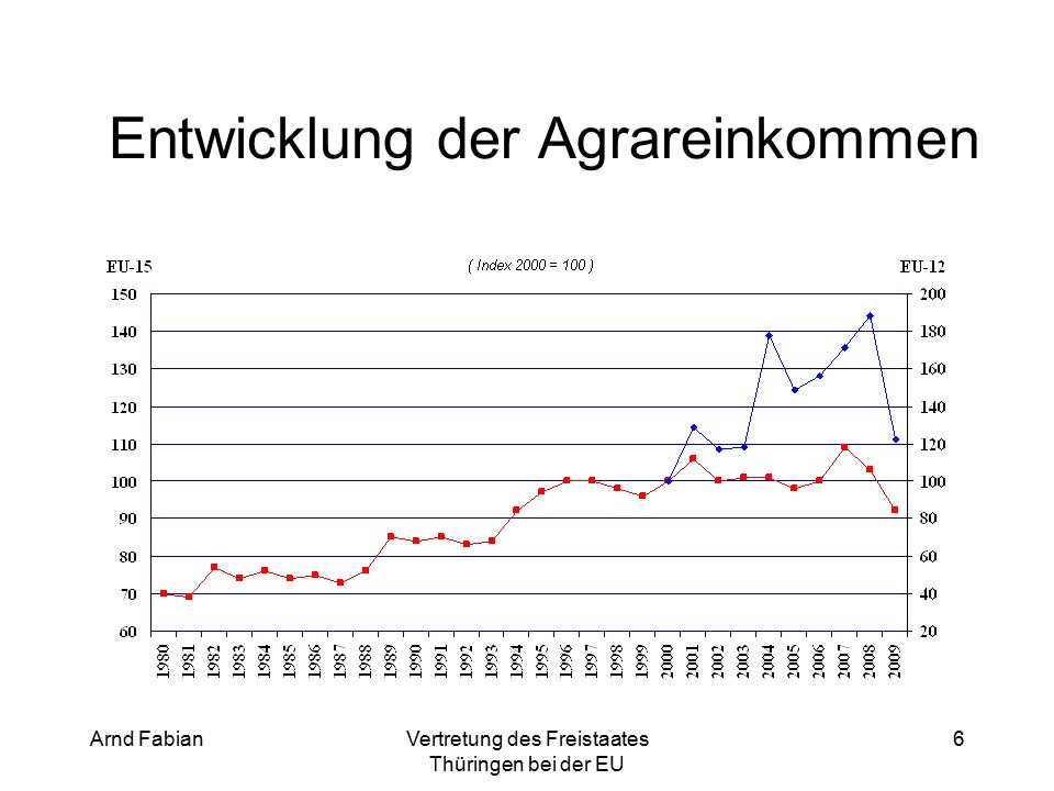 Arnd FabianVertretung des Freistaates Thüringen bei der EU 6 Entwicklung der Agrareinkommen