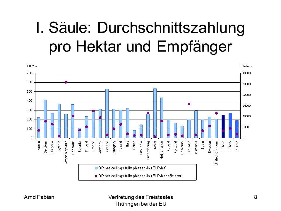 Arnd FabianVertretung des Freistaates Thüringen bei der EU 39 Zahlungen pro Fläche (bisherige I.