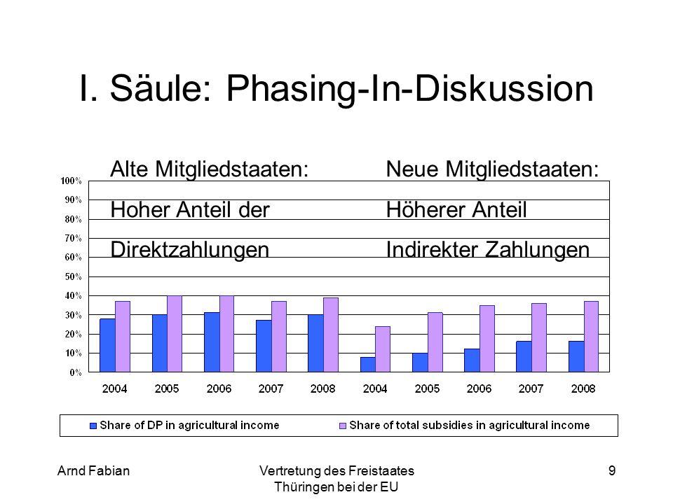Arnd FabianVertretung des Freistaates Thüringen bei der EU 50 Bittre beachten Sie: Bei den wiedergegeben Punkten handelt es sich um einen Diskussionsstand.