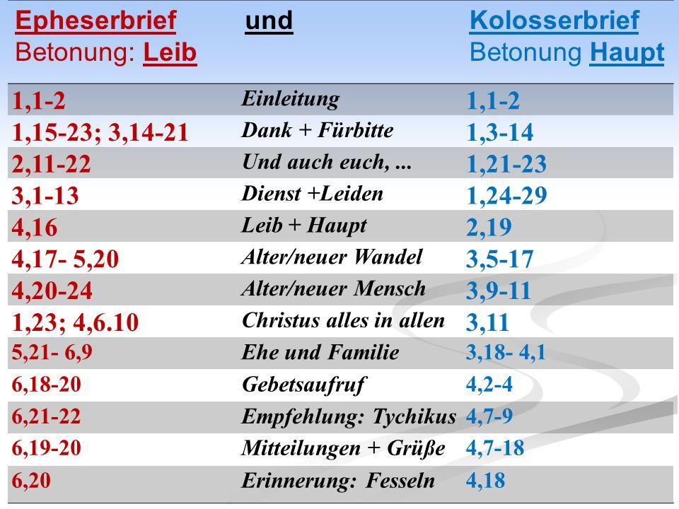 Epheserbrief Betonung: Leib undKolosserbrief Betonung Haupt 1,1-2 Einleitung 1,1-2 1,15-23; 3,14-21 Dank + Fürbitte 1,3-14 2,11-22 Und auch euch,...