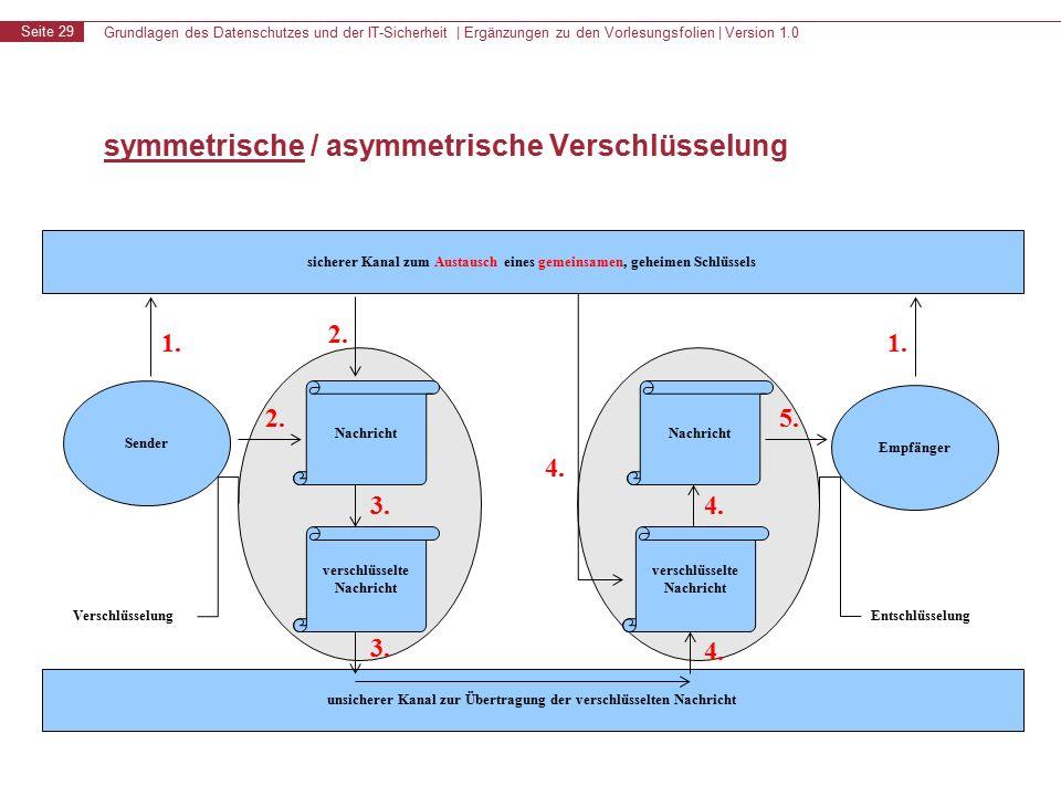 Grundlagen des Datenschutzes und der IT-Sicherheit | Ergänzungen zu den Vorlesungsfolien | Version 1.0 Seite 29 symmetrische / asymmetrische Verschlüsselung sicherer Kanal zum Austausch eines gemeinsamen, geheimen Schlüssels unsicherer Kanal zur Übertragung der verschlüsselten Nachricht Sender Empfänger 1.