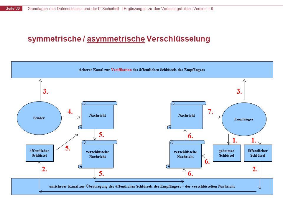 Grundlagen des Datenschutzes und der IT-Sicherheit | Ergänzungen zu den Vorlesungsfolien | Version 1.0 Seite 30 symmetrische / asymmetrische Verschlüsselung sicherer Kanal zur Verifikation des öffentlichen Schlüssels des Empfängers unsicherer Kanal zur Übertragung des öffentlichen Schlüssels des Empfängers + der verschlüsselten Nachricht Sender Empfänger 3.
