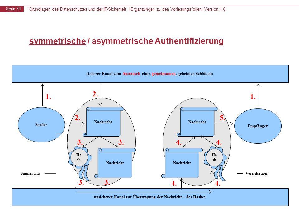 Grundlagen des Datenschutzes und der IT-Sicherheit | Ergänzungen zu den Vorlesungsfolien | Version 1.0 Seite 31 symmetrische / asymmetrische Authentifizierung sicherer Kanal zum Austausch eines gemeinsamen, geheimen Schlüssels unsicherer Kanal zur Übertragung der Nachricht + des Hashes Sender Empfänger 1.