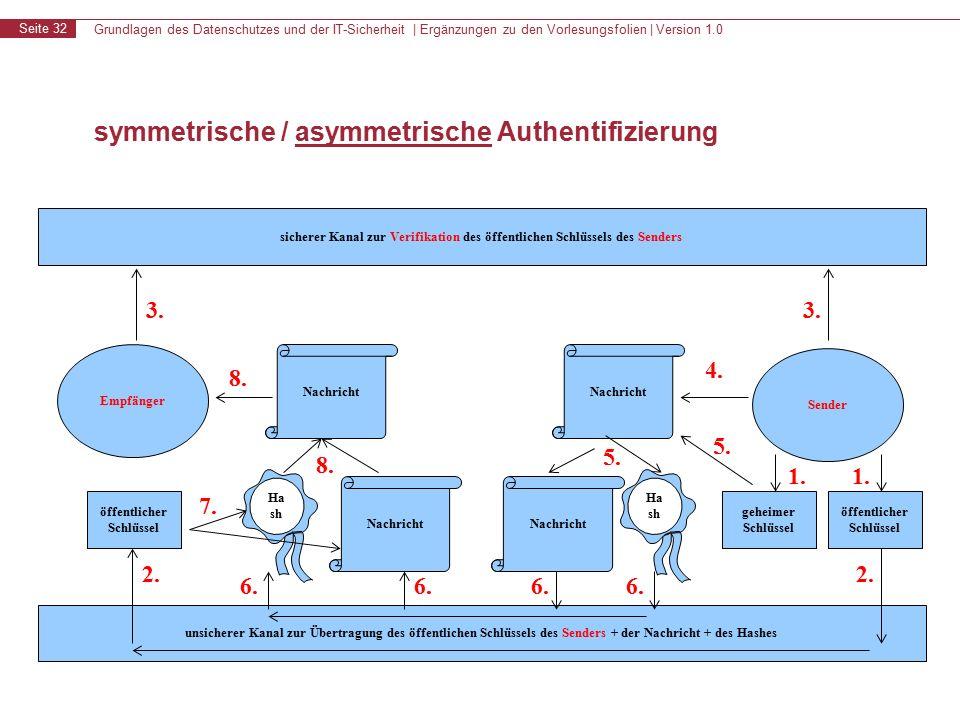 Grundlagen des Datenschutzes und der IT-Sicherheit | Ergänzungen zu den Vorlesungsfolien | Version 1.0 Seite 32 symmetrische / asymmetrische Authentifizierung sicherer Kanal zur Verifikation des öffentlichen Schlüssels des Senders unsicherer Kanal zur Übertragung des öffentlichen Schlüssels des Senders + der Nachricht + des Hashes Empfänger Sender 3.