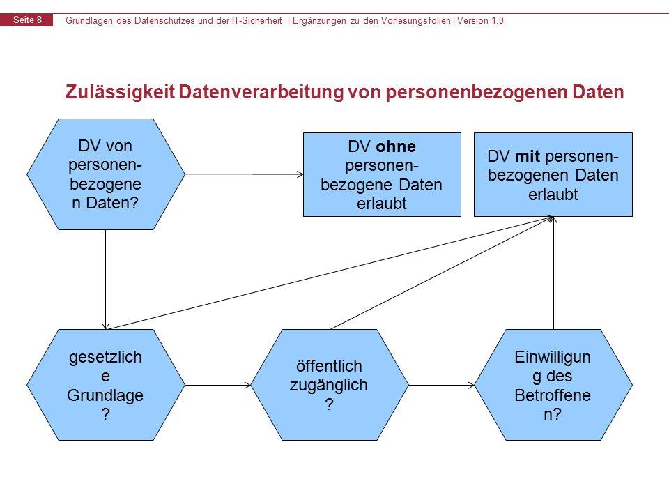 Grundlagen des Datenschutzes und der IT-Sicherheit | Ergänzungen zu den Vorlesungsfolien | Version 1.0 Seite 8 Zulässigkeit Datenverarbeitung von personenbezogenen Daten gesetzlich e Grundlage .