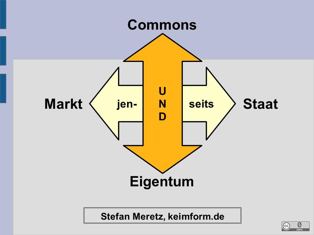 Commons und Eigentum – jenseits von Markt und Staat Übersicht: I.Begriff des Eigentums II.Begriff der Commons III.Commons und Eigentum IV.Weiter lesen